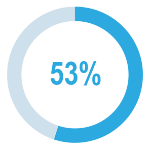 percentage stay with job if corporate wellness