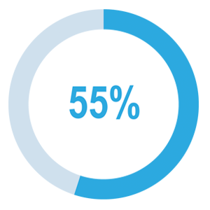 percentage to attract employee from wellness plan